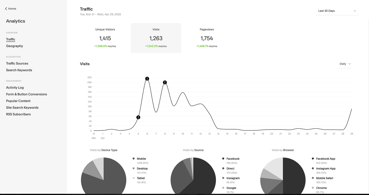 squarespace analytics section screenshot