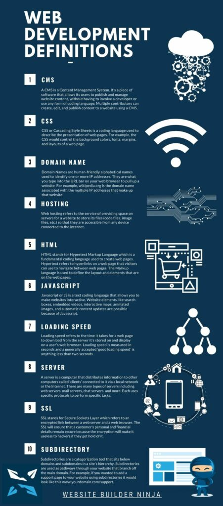 an infographic of 10 web development definitions